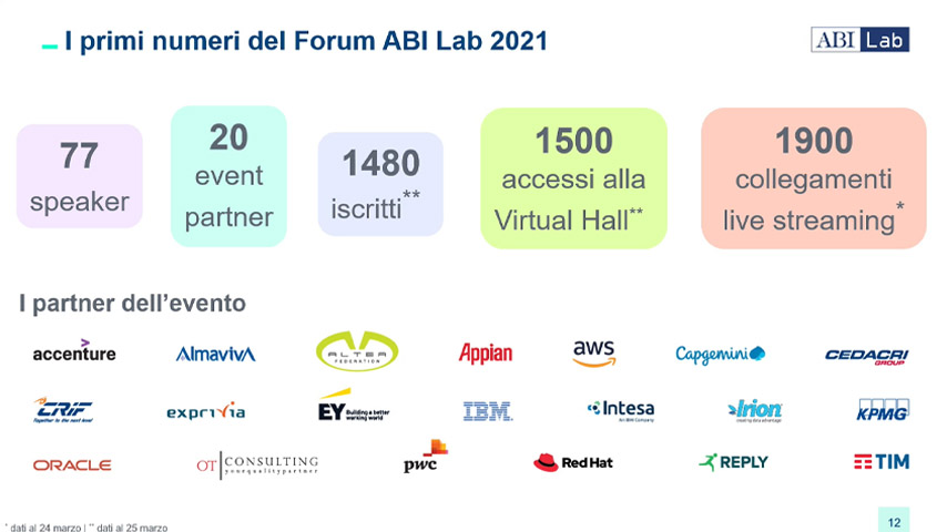 Abi Lab live piattaforma privata